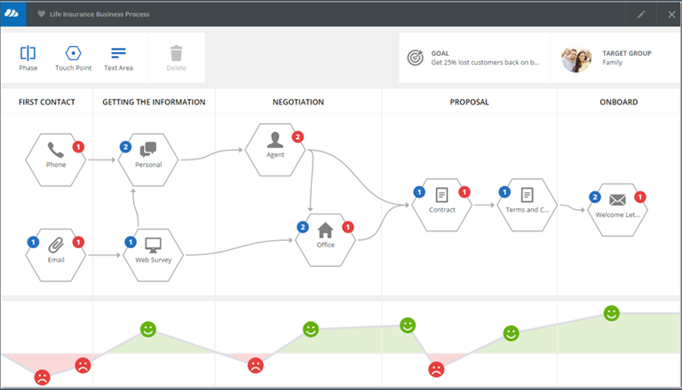 Customer journey mapping now part of DocCentrics platform